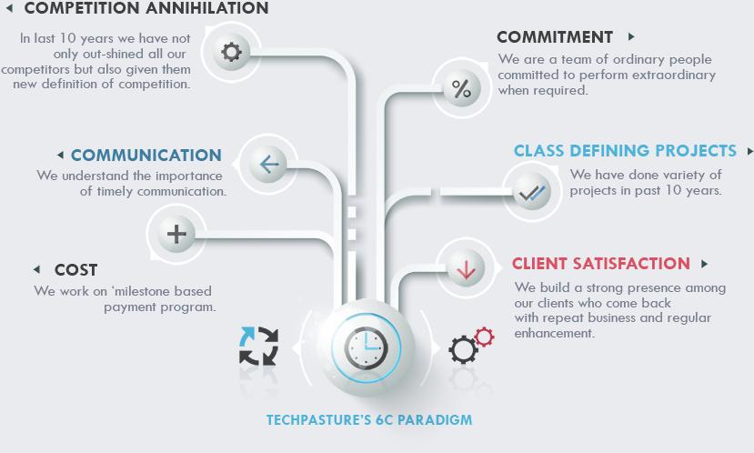 Techpasture's 6C PARADIGM